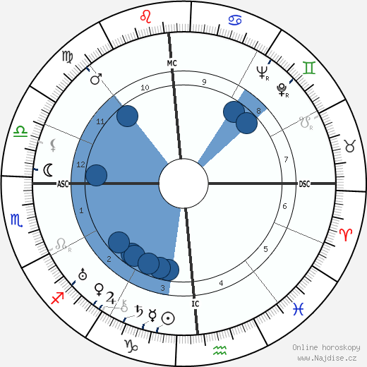 A. B. Guthrie Jr. wikipedie, horoscope, astrology, instagram