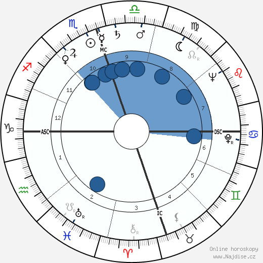 A. C. Greene wikipedie, horoscope, astrology, instagram