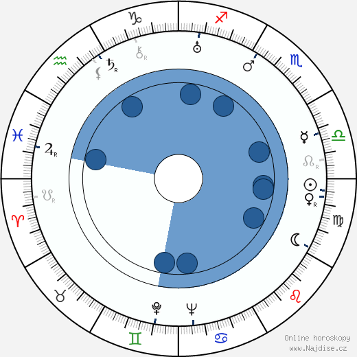 A. C. Nor wikipedie, horoscope, astrology, instagram