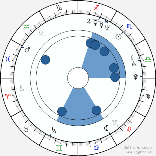 A. D. Miles wikipedie, horoscope, astrology, instagram