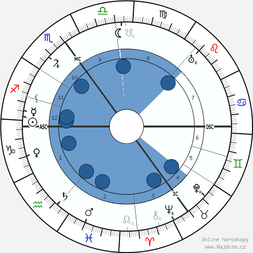A. E. Thierens wikipedie, horoscope, astrology, instagram