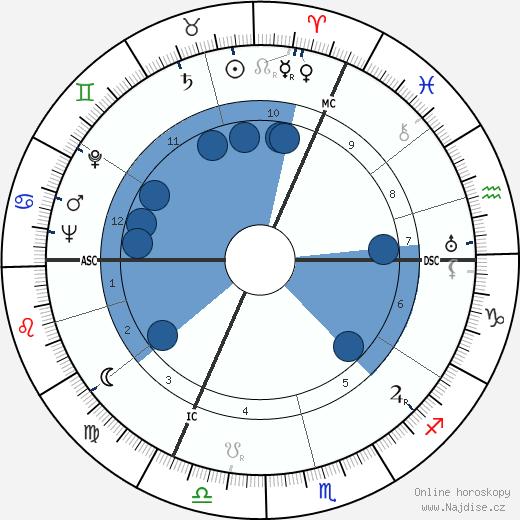 A. E. Van Vogt wikipedie, horoscope, astrology, instagram