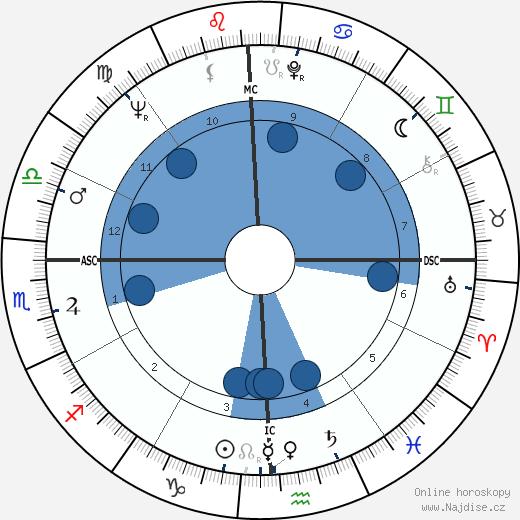 A. J. Foyt wikipedie, horoscope, astrology, instagram