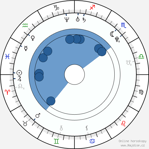 A. J. Lee wikipedie, horoscope, astrology, instagram
