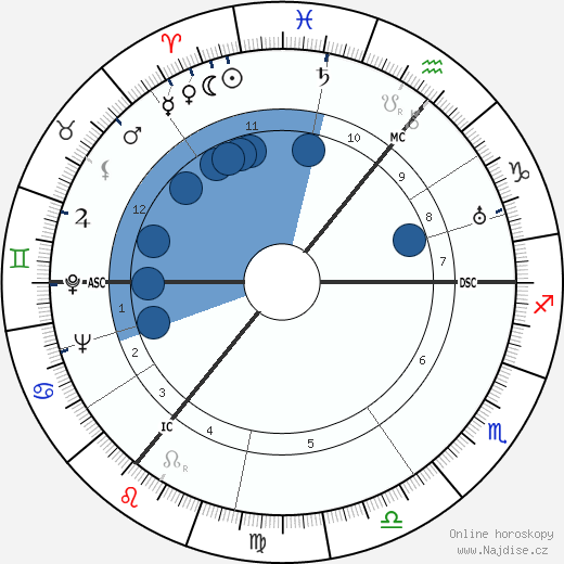 A. J. P. Taylor wikipedie, horoscope, astrology, instagram