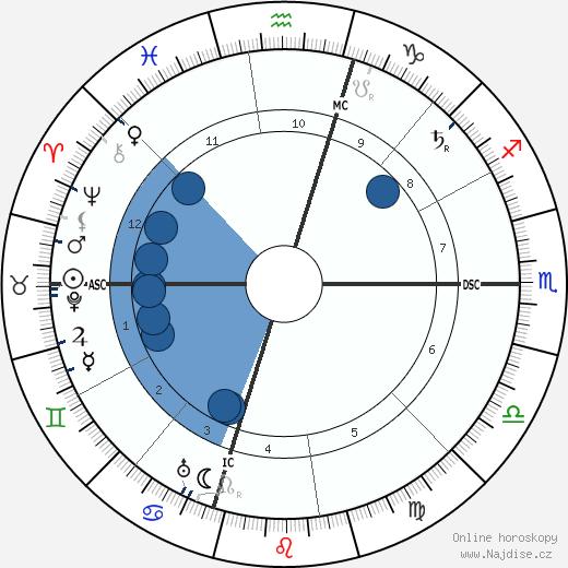 A. P. Giannini wikipedie, horoscope, astrology, instagram