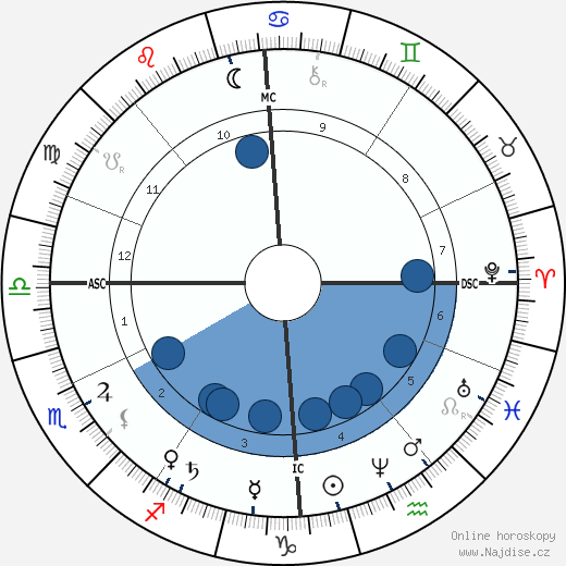 A. P. Sinnett wikipedie, horoscope, astrology, instagram