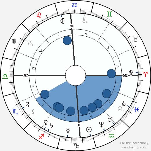 A. P. Sinnett wikipedie, horoscope, astrology, instagram