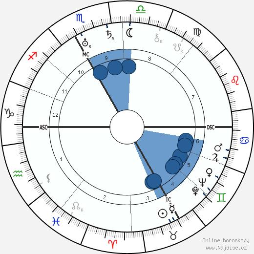 A. T. Tschiffeley wikipedie, horoscope, astrology, instagram
