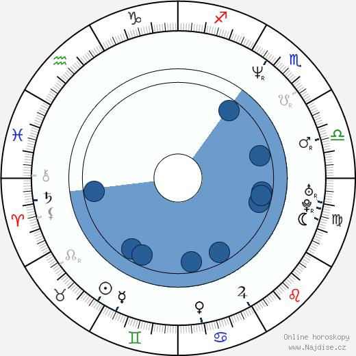 A. W Edwards wikipedie, horoscope, astrology, instagram