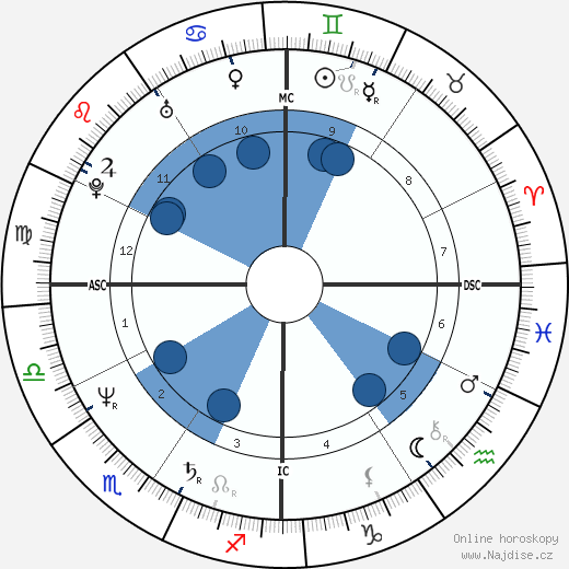 Aaisha Ali wikipedie, horoscope, astrology, instagram