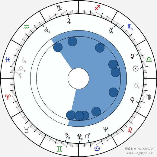 Aale Tynni wikipedie, horoscope, astrology, instagram