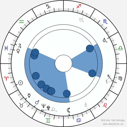 Aapo Similä wikipedie, horoscope, astrology, instagram