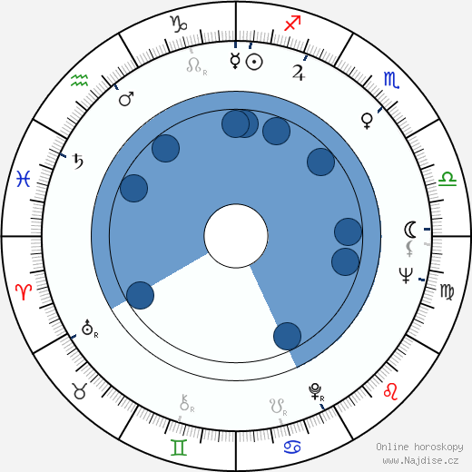 Aapo Vilhunen wikipedie, horoscope, astrology, instagram