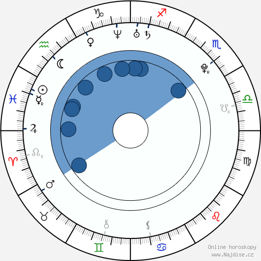 Aarif Rahman wikipedie, horoscope, astrology, instagram