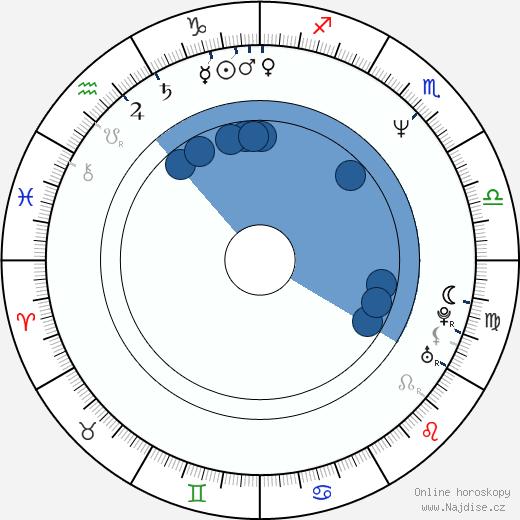 Aarin Teich wikipedie, horoscope, astrology, instagram
