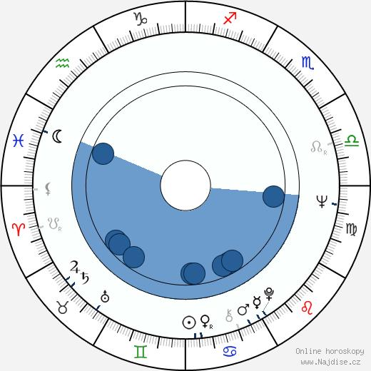Aarne Pentikäinen wikipedie, horoscope, astrology, instagram