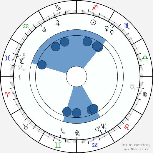 Aarne Saarinen wikipedie, horoscope, astrology, instagram