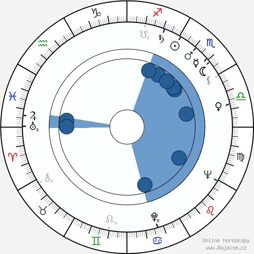 Aarno Karhilo wikipedie, horoscope, astrology, instagram