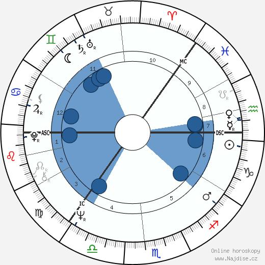 Aarno Laitinen wikipedie, horoscope, astrology, instagram