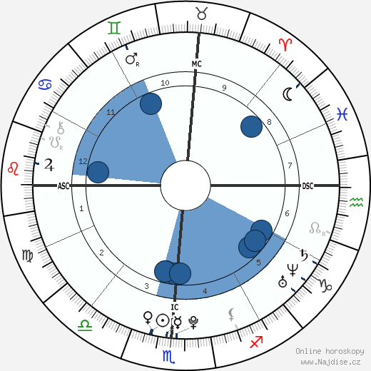 Aaron Abernathy wikipedie, horoscope, astrology, instagram