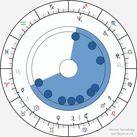 Aaron Abrams wikipedie, horoscope, astrology, instagram