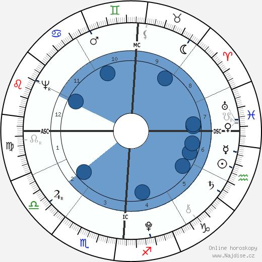 Aaron Burr wikipedie, horoscope, astrology, instagram