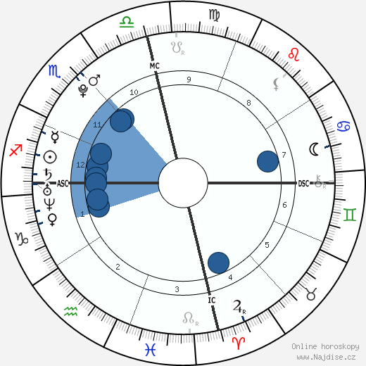 Aaron Carter wikipedie, horoscope, astrology, instagram