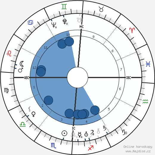Aaron Copland wikipedie, horoscope, astrology, instagram