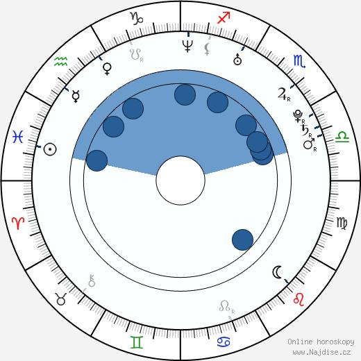 Aarón Díaz wikipedie, horoscope, astrology, instagram