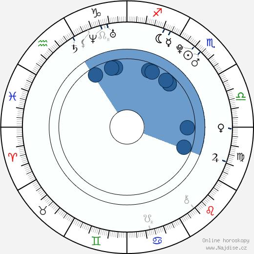 Aaron Fotheringham wikipedie, horoscope, astrology, instagram