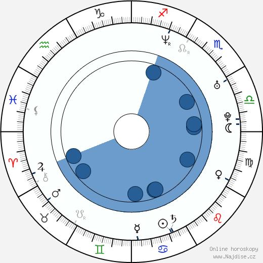 Aaron Gainer wikipedie, horoscope, astrology, instagram