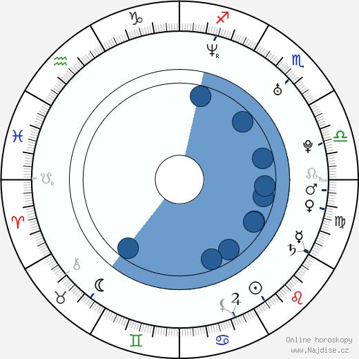 Aaron Houston wikipedie, horoscope, astrology, instagram