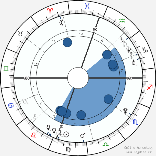 Aaron James Lampley wikipedie, horoscope, astrology, instagram