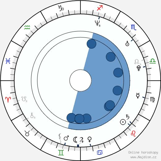 Aaron Kamin wikipedie, horoscope, astrology, instagram