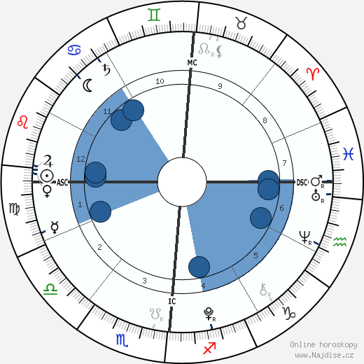 Aaron Lockhart wikipedie, horoscope, astrology, instagram