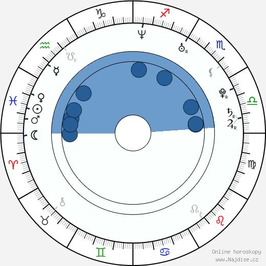 Aaron MacKenzie wikipedie, horoscope, astrology, instagram