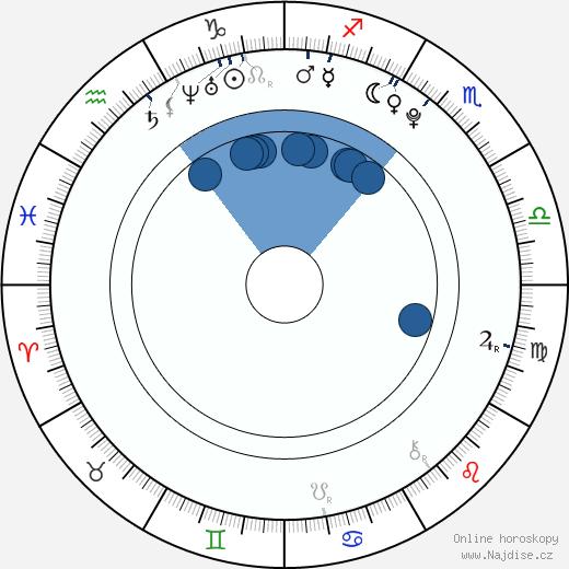 Aaron Murphy wikipedie, horoscope, astrology, instagram
