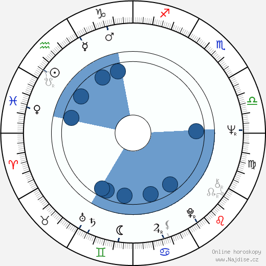 Aaron Russo wikipedie, horoscope, astrology, instagram
