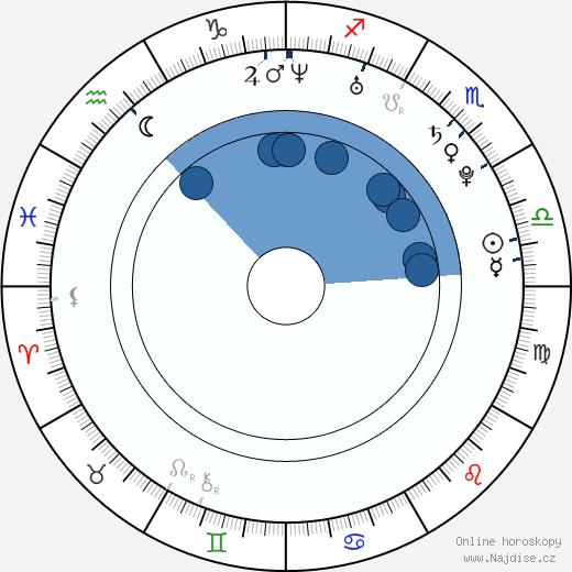 Aaron Schoenke wikipedie, horoscope, astrology, instagram