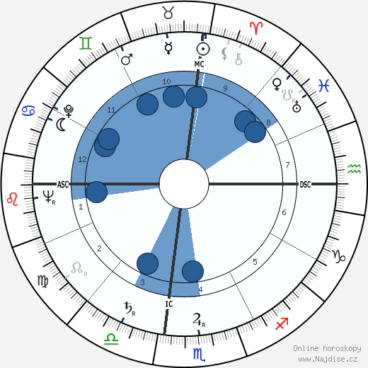 Aaron Spelling wikipedie, horoscope, astrology, instagram