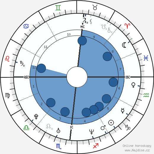 Aaron Stanford wikipedie, horoscope, astrology, instagram