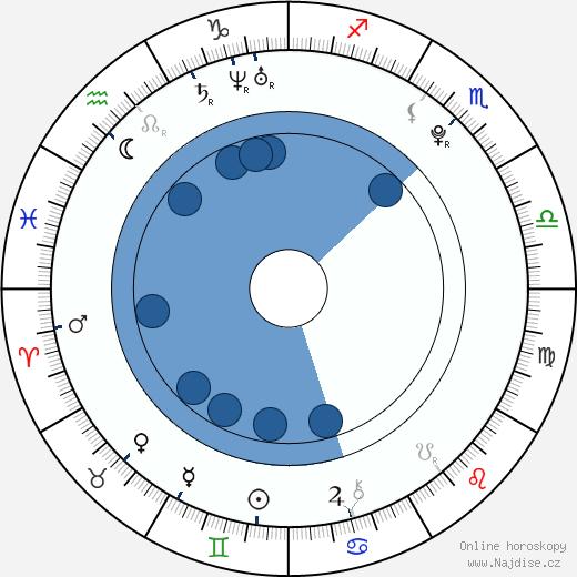 Aaron Taylor-Johnson wikipedie, horoscope, astrology, instagram