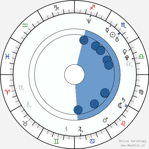 Aaron Turner wikipedie, horoscope, astrology, instagram