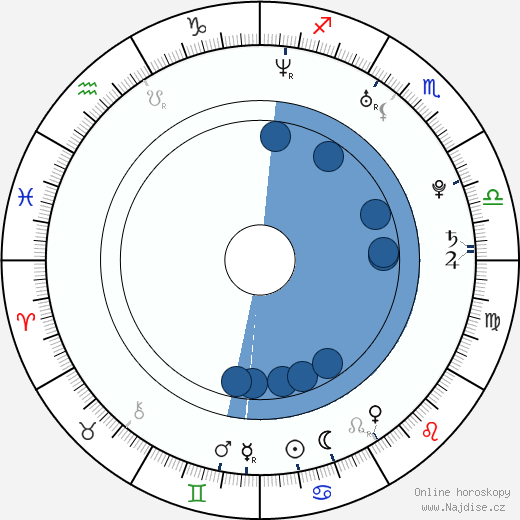 Aaron Voros wikipedie, horoscope, astrology, instagram