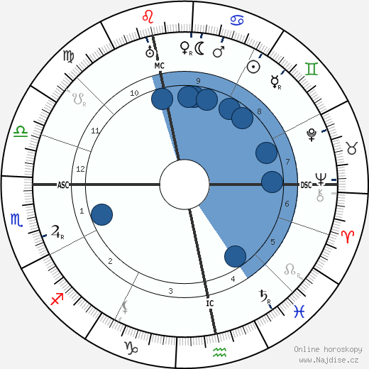 Aart Van der Leeuw wikipedie, horoscope, astrology, instagram