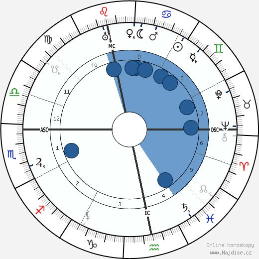 Aart Van der Leeuw wikipedie, horoscope, astrology, instagram