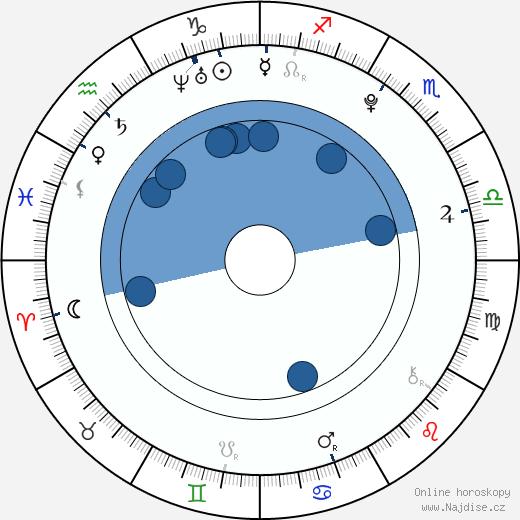 Aaryn Doyle wikipedie, horoscope, astrology, instagram