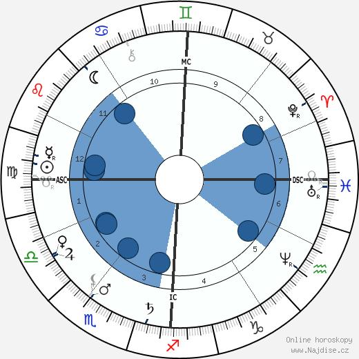 Abbé Fouéré wikipedie, horoscope, astrology, instagram
