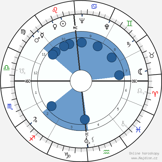 Abbé Pierre wikipedie, horoscope, astrology, instagram
